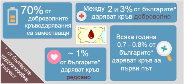 кръводаряване